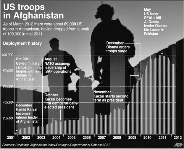 2001-Yilidin buyan amérika herbiy qoshunlirining afghanistan'gha ewetilgen tarixi di'agrammisi. 2012-Yili 2-may.